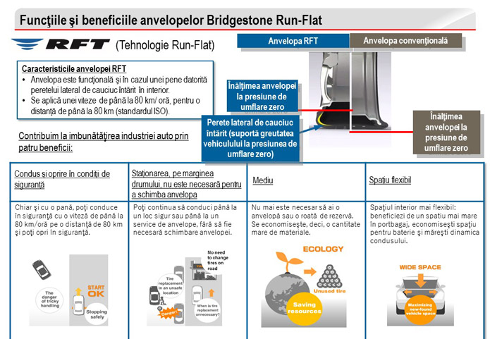 anvelope-bridgestone-rft