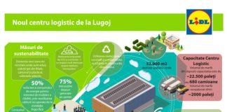 infografic_noul-centru-logistic-lidl-de-la-lugoj