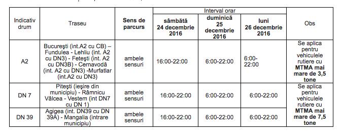 tabel-camioane-interzis-hg-1777_2004